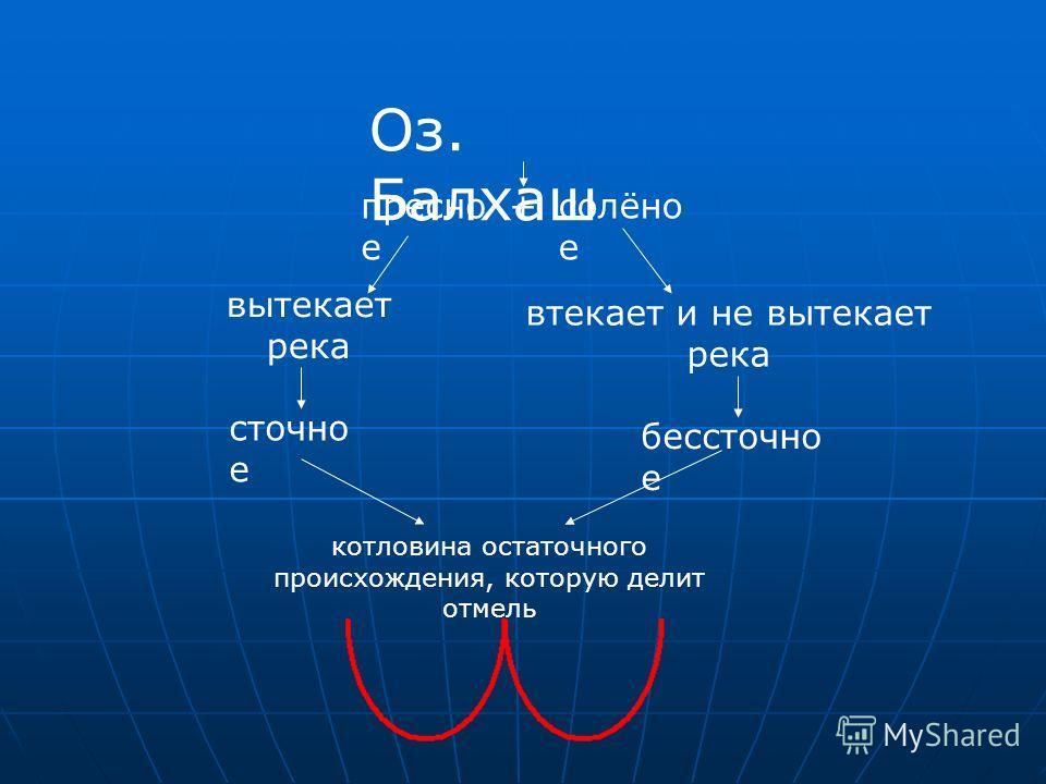 Оз. Балхаш пресно е +солёно е вытекает река втекает и не вытекает река сточно е бессточно е котловина остаточного происхождения, которую делит отмель