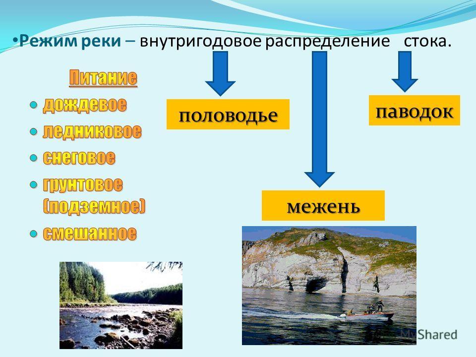 Режим реки – внутригодовое распределение стока. половодье паводок межень