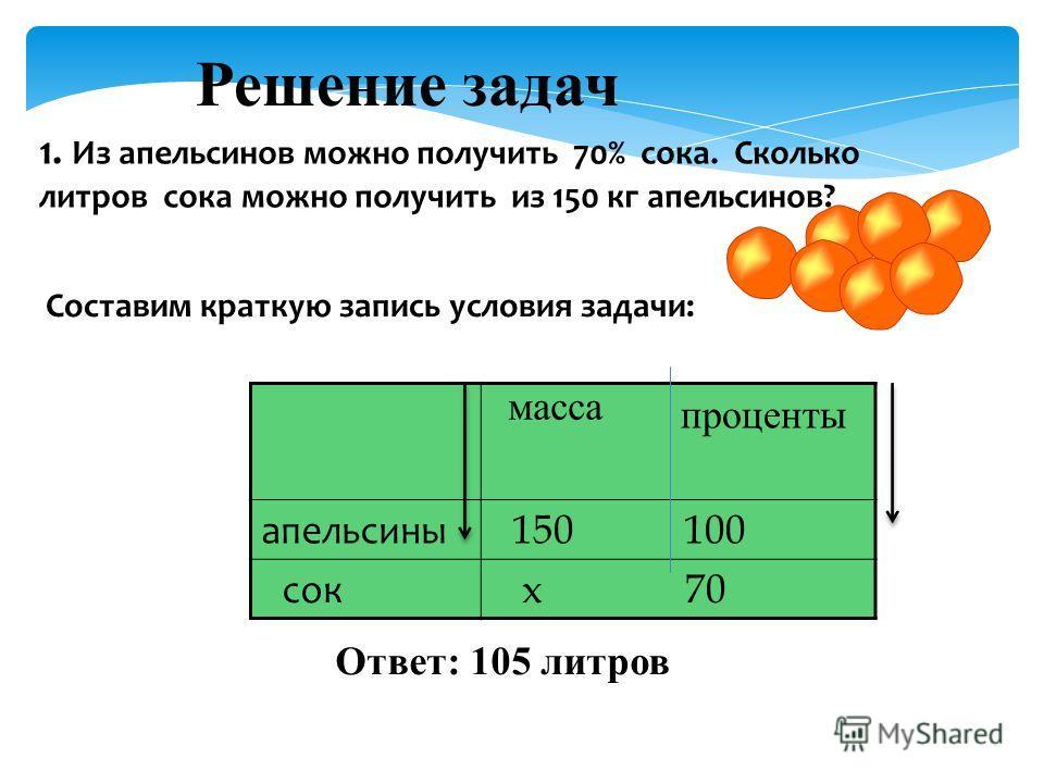 1. Из апельсинов можно получить 70% сока. Сколько литров сока можно получить из 150 кг апельсинов? Решение задач Составим краткую запись условия задачи: апельсины 150 100 сок х 70 масса проценты Ответ: 105 литров