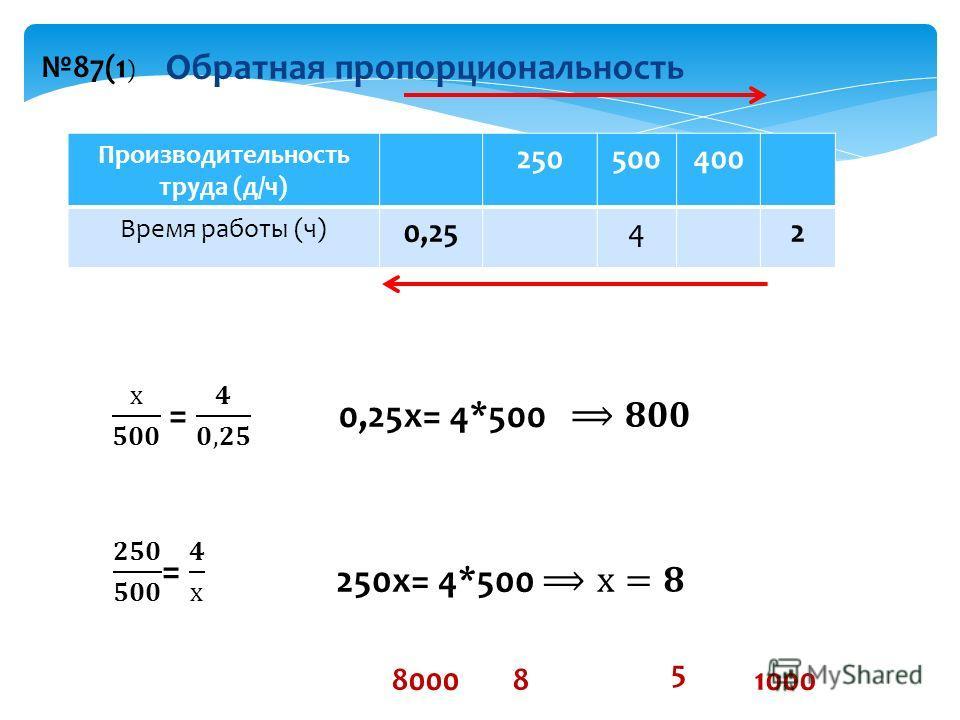 Производительность труда (д/ч) 250500400 Время работы (ч) 0,2542 80008 5 1000 Обратная пропорциональность 87(1 )