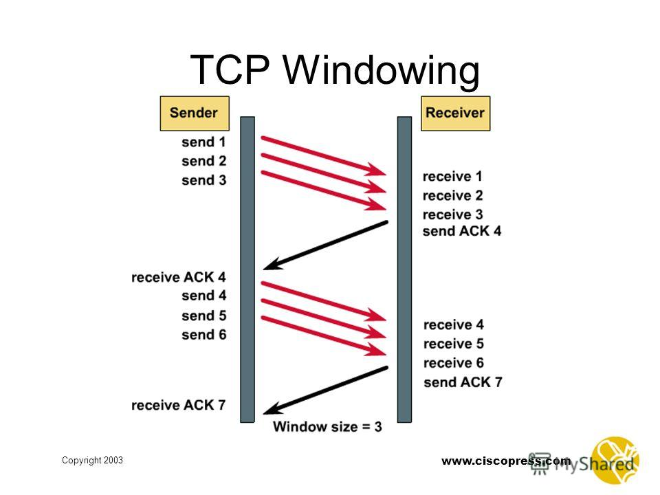 www.ciscopress.com Copyright 2003 TCP Windowing