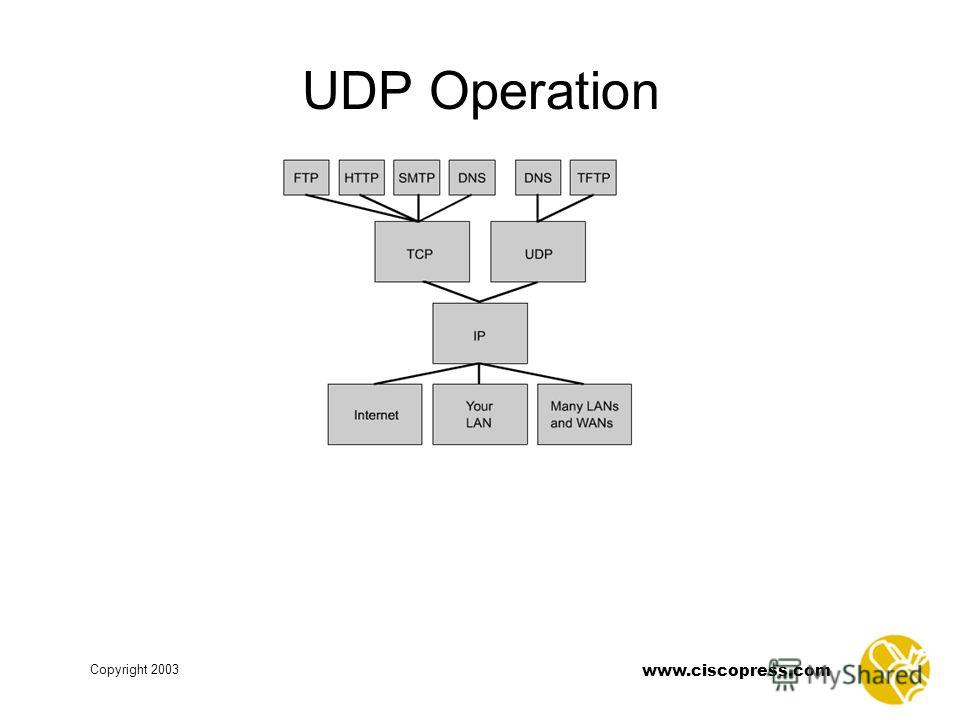 www.ciscopress.com Copyright 2003 UDP Operation