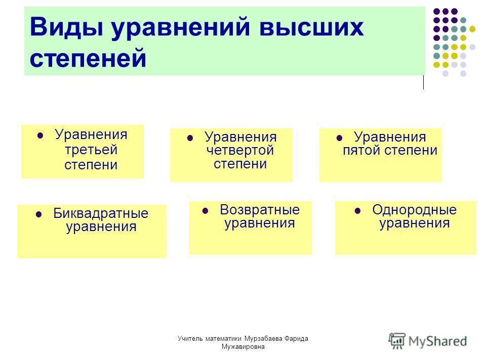 Учитель математики Мурзабаева Фарида Мужавировна Виды уравнений высших степеней Уравнения третьей степени Уравнения четвертой степени Уравнения пятой степени Возвратные уравнения Однородные уравнения Биквадратные уравнения