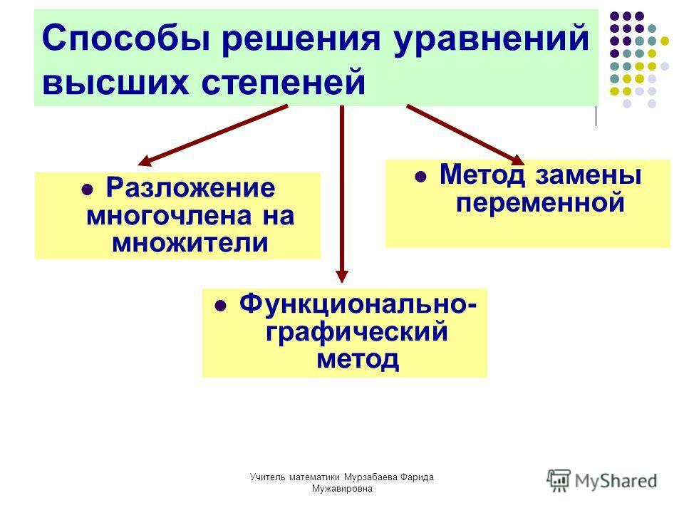 Учитель математики Мурзабаева Фарида Мужавировна Способы решения уравнений высших степеней Разложение многочлена на множители Метод замены переменной Функционально- графический метод