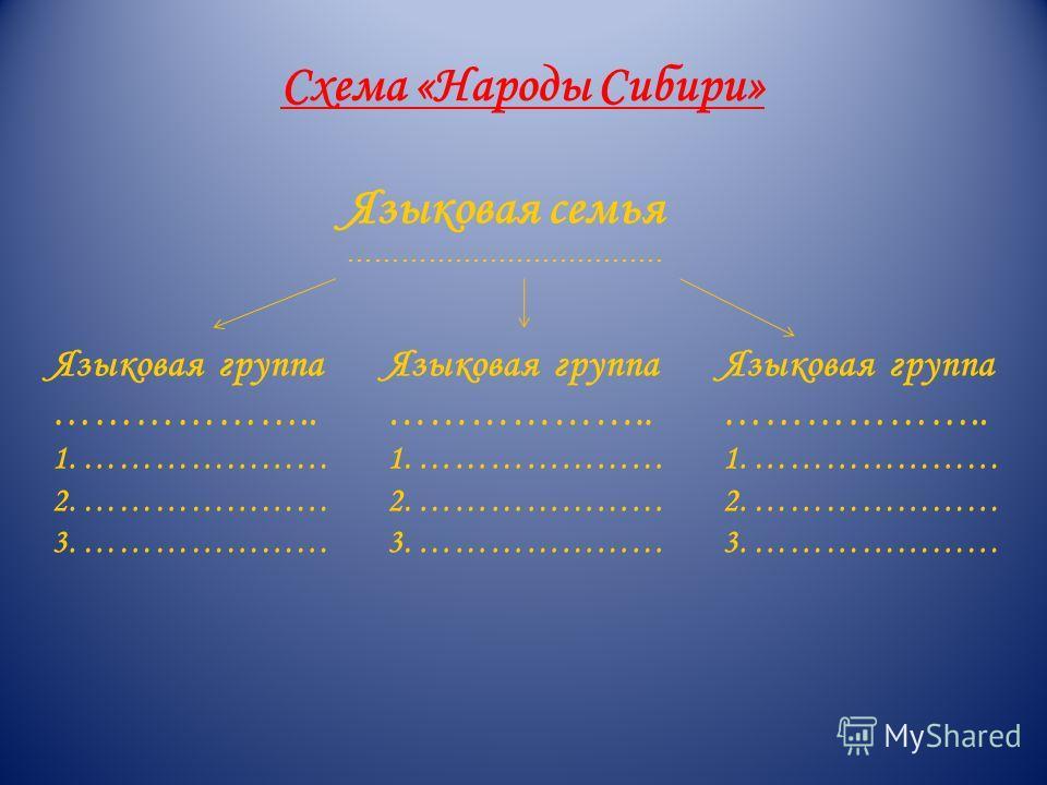 Схема «Народы Сибири» Языковая семья ……………………………… Языковая группа ……………….. 1. ………………… 2. ………………… 3. ………………… Языковая группа ……………….. 1. ………………… 2. ………………… 3. ………………… Языковая группа ……………….. 1. ………………… 2. ………………… 3. …………………