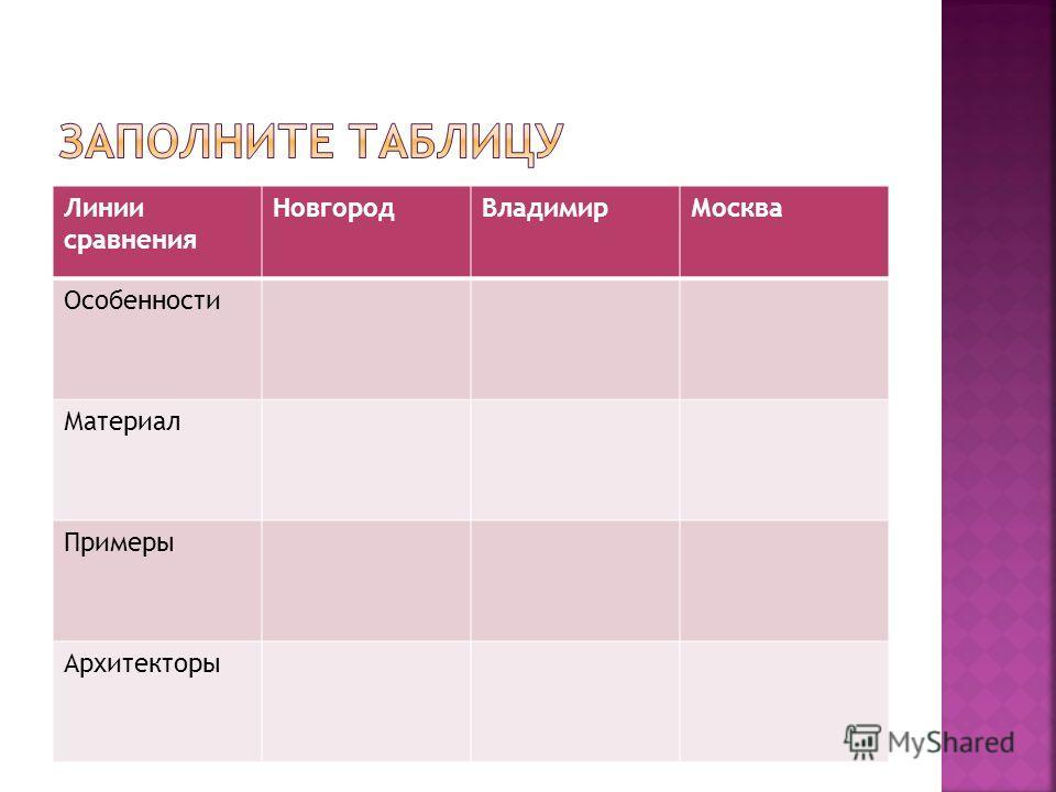 Линии сравнения Новгород ВладимирМосква Особенности Материал Примеры Архитекторы
