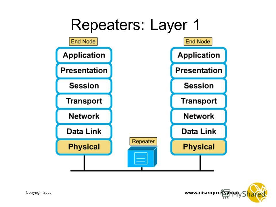 Copyright 2003 www.ciscopress.com Repeaters: Layer 1