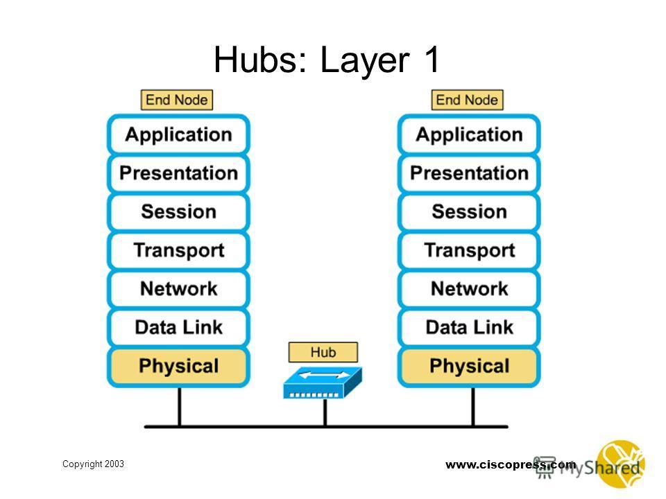 Copyright 2003 www.ciscopress.com Hubs: Layer 1