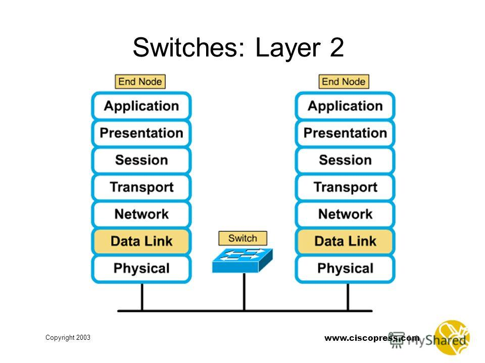 Copyright 2003 www.ciscopress.com Switches: Layer 2