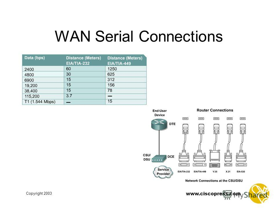 Copyright 2003 www.ciscopress.com WAN Serial Connections
