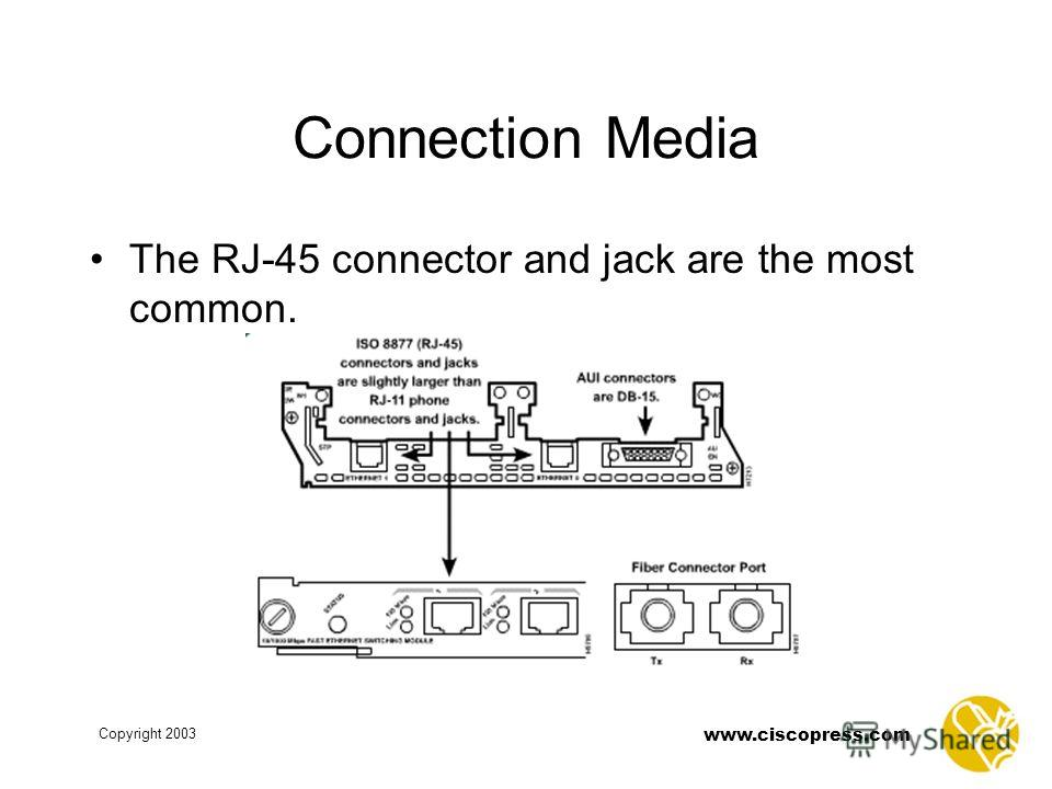 Copyright 2003 www.ciscopress.com Connection Media The RJ-45 connector and jack are the most common.