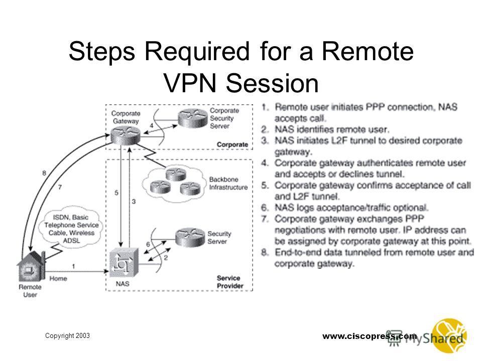www.ciscopress.com Copyright 2003 Steps Required for a Remote VPN Session