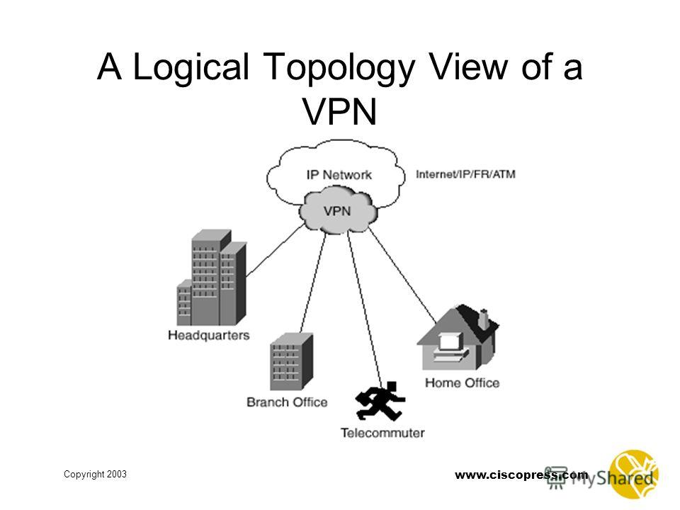 www.ciscopress.com Copyright 2003 A Logical Topology View of a VPN