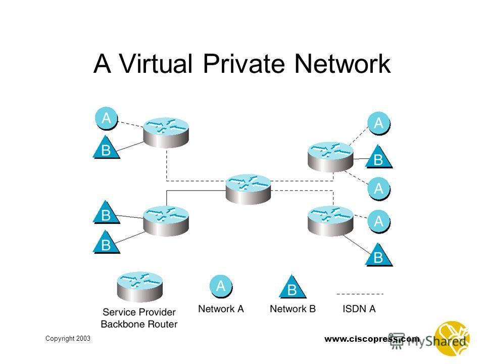 www.ciscopress.com Copyright 2003 A Virtual Private Network
