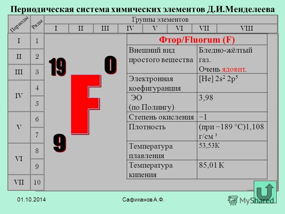 Сафиканов А.Ф. Периодическая система химических элементов Д.И.Менделеева Группы элементов IIIIIIVIIIIVVVIVII II I III VII VI V IV 2 1 3 4 5 6 7 Периоды Ряды 9 8 10 Фтор/Fluorum (F) Внешний вид простого вещества Бледно-жёлтый газ. Очень ядовит. Электр