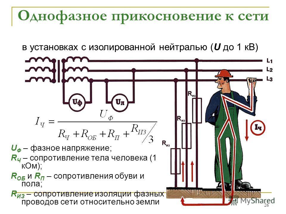 26 Однофазное прикосновение к сети U Ф – фазное напряжение; R Ч – сопротивление тела человека (1 к Ом); R ОБ и R П – сопротивления обуви и пола; R ИЗ – сопротивление изоляции фазных проводов сети относительно земли в установках с изолированной нейтра