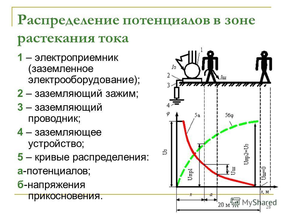 28 Распределение потенциалов в зоне растекания тока 1 – электроприемник (заземленное электрооборудование); 2 – заземляющий зажим; 3 – заземляющий проводник; 4 – заземляющее устройство; 5 – кривые распределения: а-потенциалов; б-напряжения прикосновен