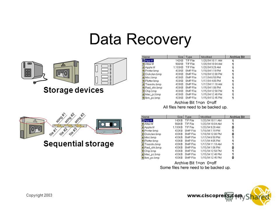 www.ciscopress.com Copyright 2003 Data Recovery Storage devices Sequential storage