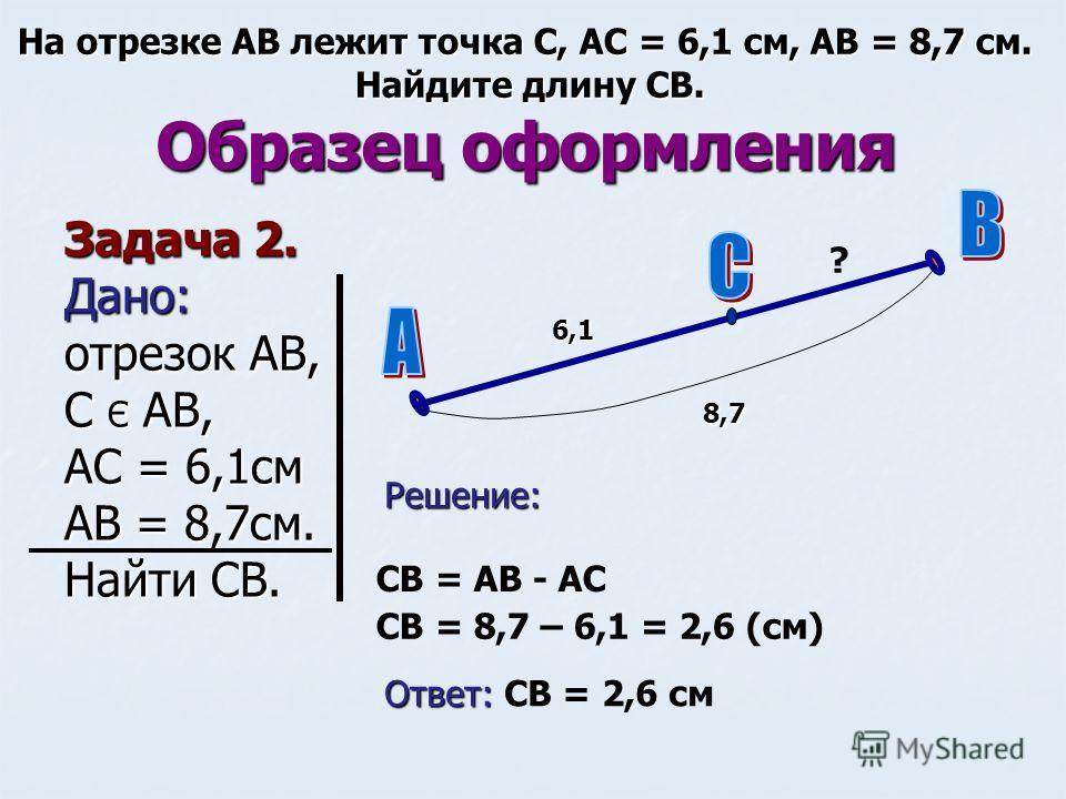 Образец оформления Задача 2. Дано: отрезок АВ, С Є АВ, АС = 6,1 см АВ = 8,7 см. Найти СВ. На отрезке АВ лежит точка С, АС = 6,1 см, АВ = 8,7 см. Найдите длину СВ. 6,1 8,7 Решение: ? СВ = АВ - АС СВ = 8,7 – 6,1 = 2,6 (см) Ответ: Ответ: СВ = 2,6 см