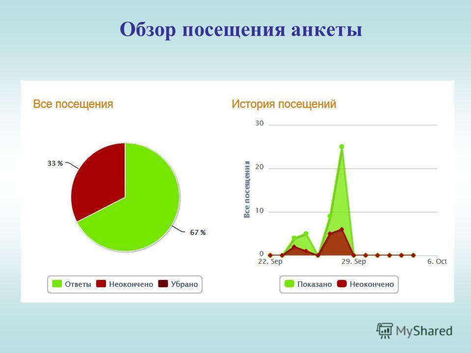 Обзор посещения анкеты