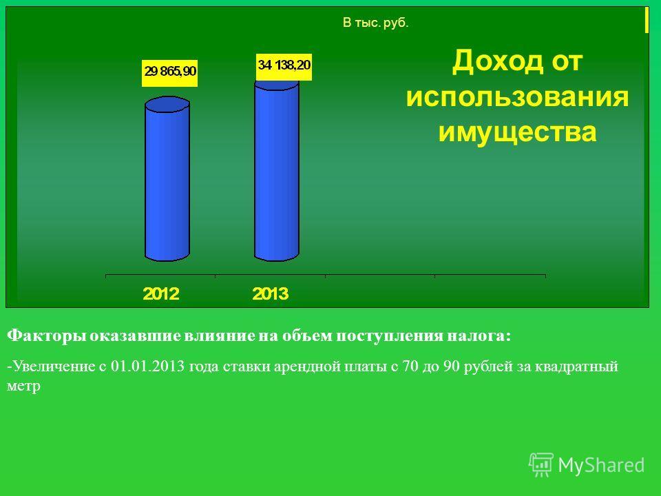 Доход от использования имущества Факторы оказавшие влияние на объем поступления налога: -Увеличение с 01.01.2013 года ставки арендной платы с 70 до 90 рублей за квадратный метр В тыс. руб.