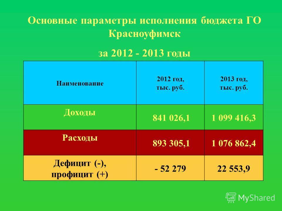 Основные параметры исполнения бюджета ГО Красноуфимск за 2012 - 2013 годы Наименование 2012 год, тыс. руб. 2013 год, тыс. руб. Доходы 841 026,11 099 416,3 Расходы 893 305,11 076 862,4 Дефицит (-), профицит (+) - 52 27922 553,9