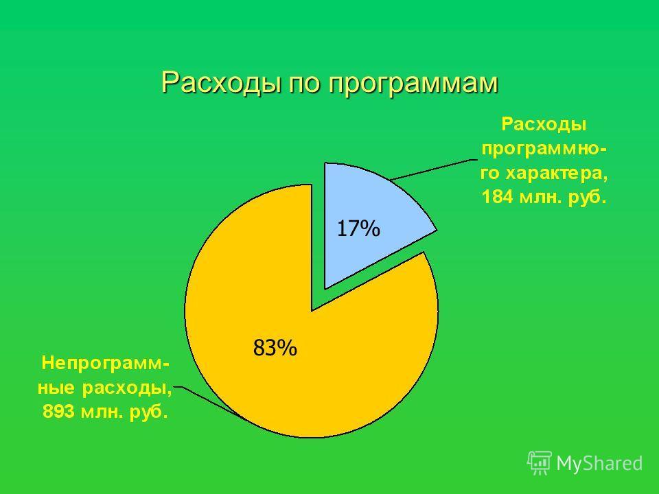 Расходы по программам 17% 83%