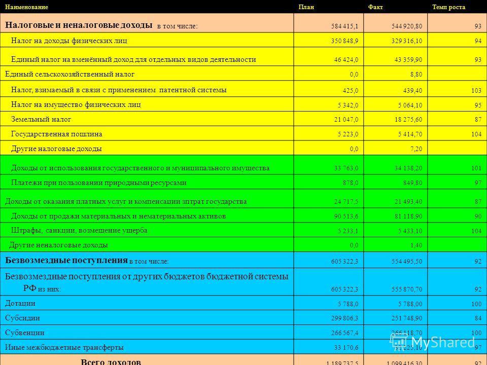Наименование ПланФакт Темп роста Налоговые и неналоговые доходы в том числе: 584 415,1544 920,8093 Налог на доходы физических лиц 350 848,9329 316,1094 Единый налог на вменённый доход для отдельных видов деятельности 46 424,043 359,9093 Единый сельск