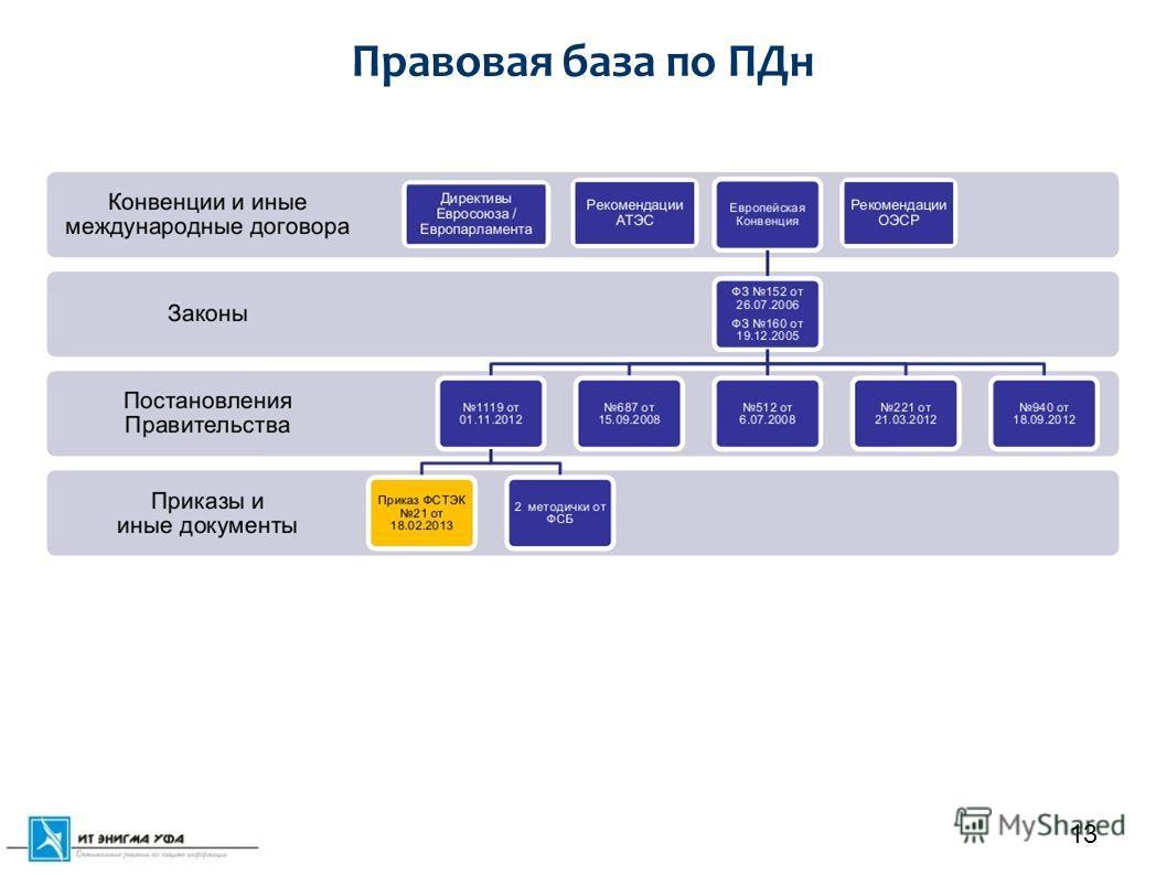 Правовая база по ПДн 13