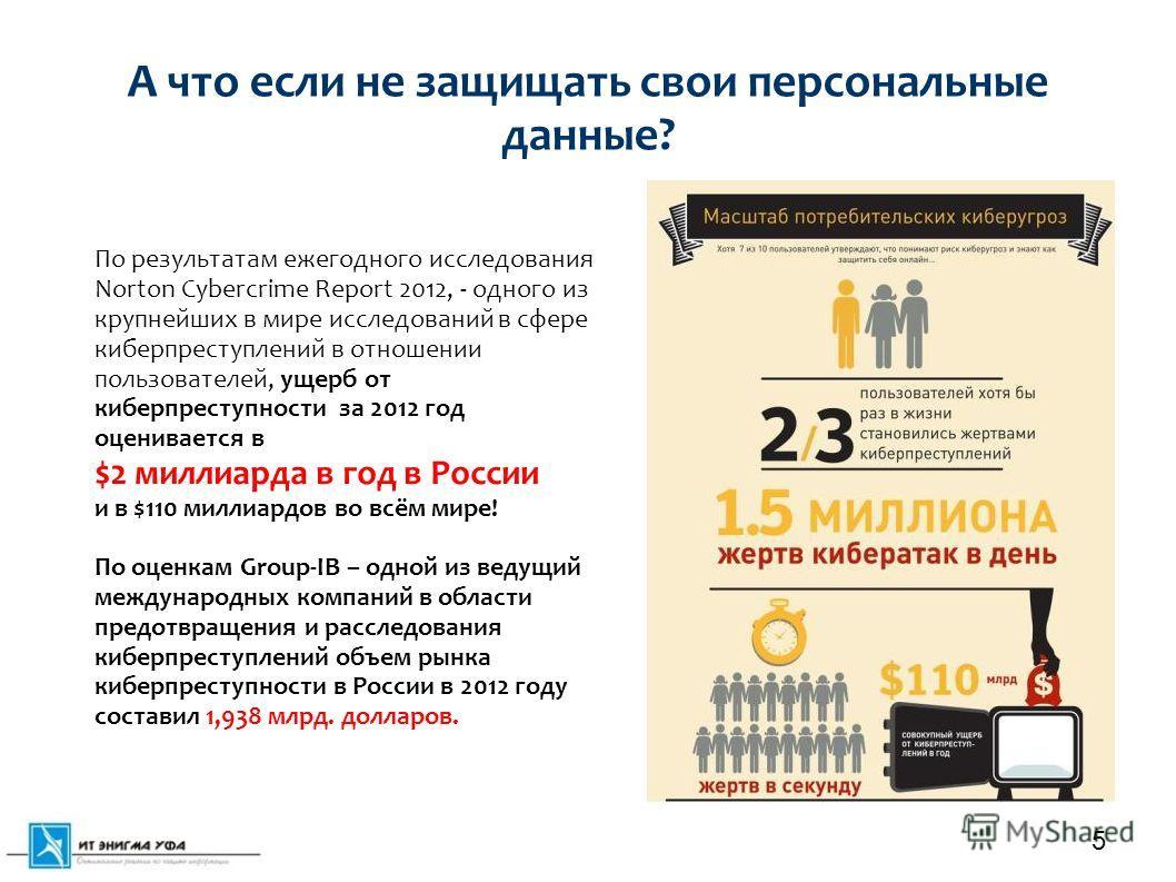 А что если не защищать свои персональные данные? 5 По результатам ежегодного исследования Norton Cybercrime Report 2012, - одного из крупнейших в мире исследований в сфере киберпреступлений в отношении пользователей, ущерб от киберпреступности за 201