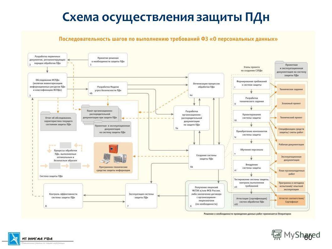 Схема осуществления защиты ПДн 60