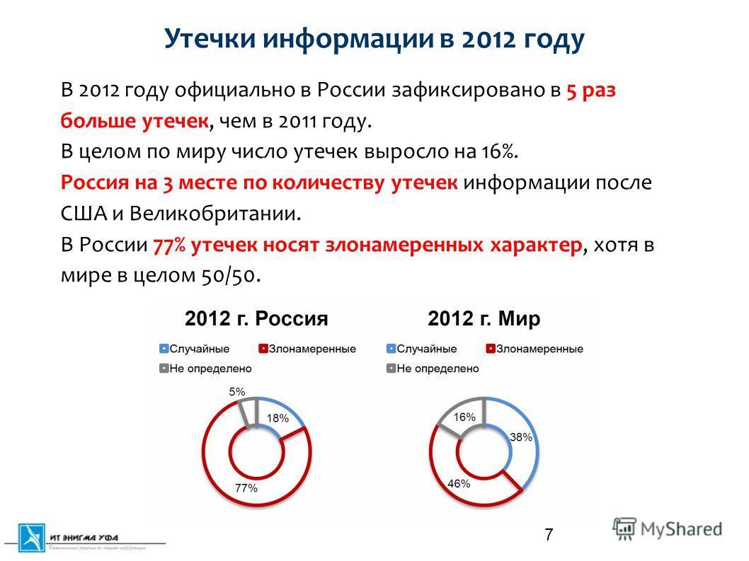 7 Утечки информации в 2012 году В 2012 году официально в России зафиксировано в 5 раз больше утечек, чем в 2011 году. В целом по миру число утечек выросло на 16%. Россия на 3 месте по количеству утечек информации после США и Великобритании. В России