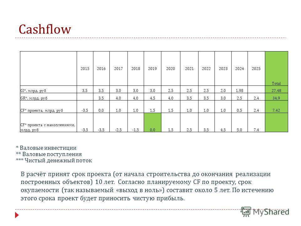 Cashflow 20152016201720182019202020212022202320242025 Total GI*, млрд. руб 3,5 3,0 2,5 2,01,98 27,48 GR*, млрд. руб 3,54,0 4,54,03,5 3,02,52,434,9 CF* проекта, млрд. руб-3,50,01,0 1,5 1,0 0,52,47,42 CF* проекта с накоплениями, млрд. руб-3,5 -2,5-1,50