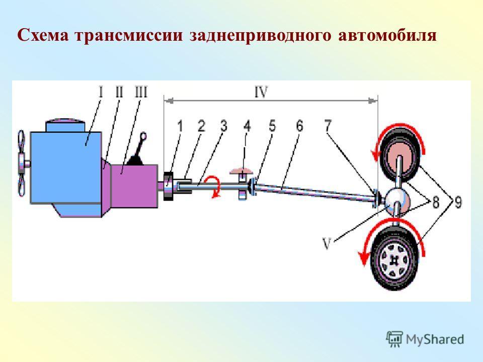 Схема трансмиссии