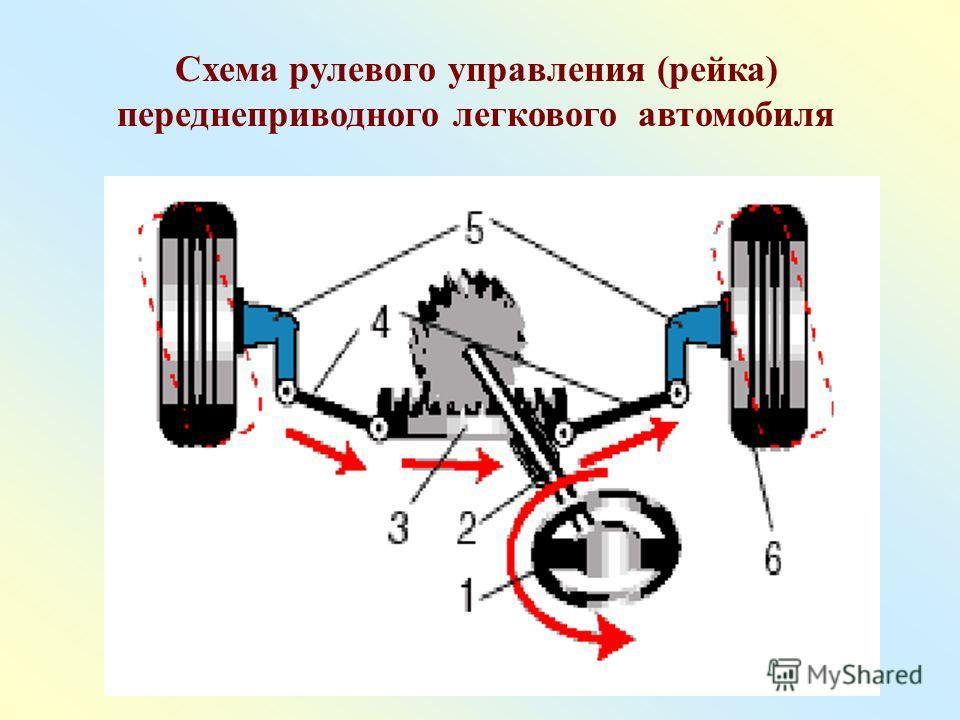 Схема рулевого управления (рейка) переднеприводного легкового автомобиля