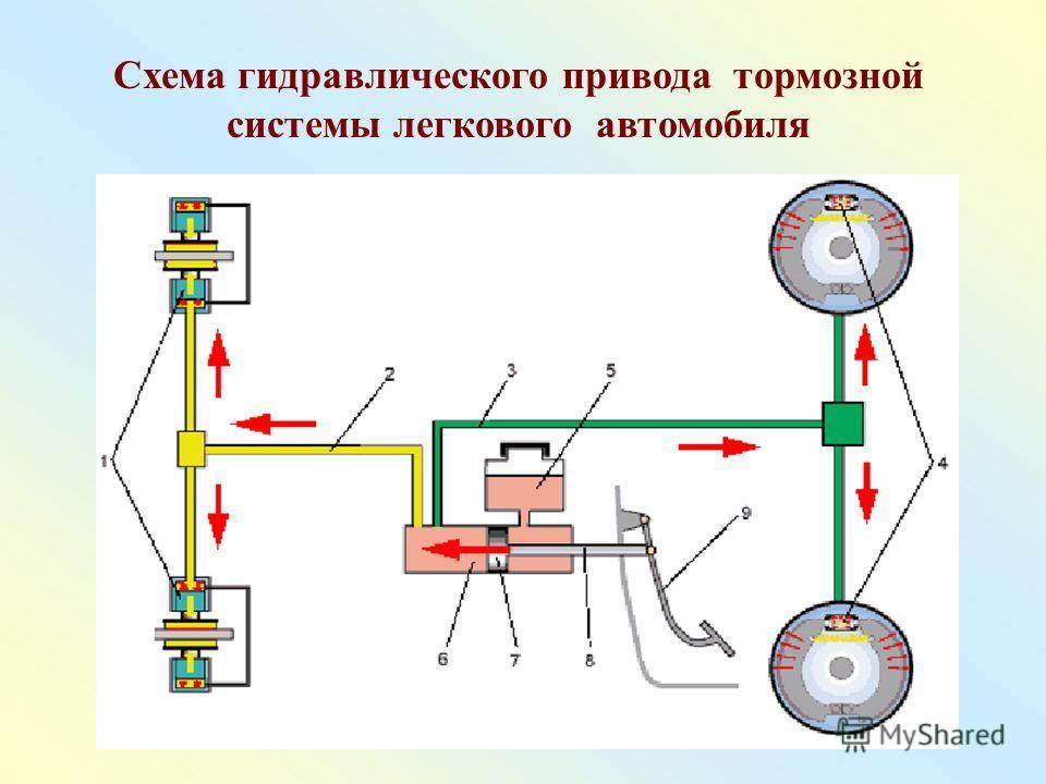 Схема гидравлического привода тормозной системы легкового автомобиля