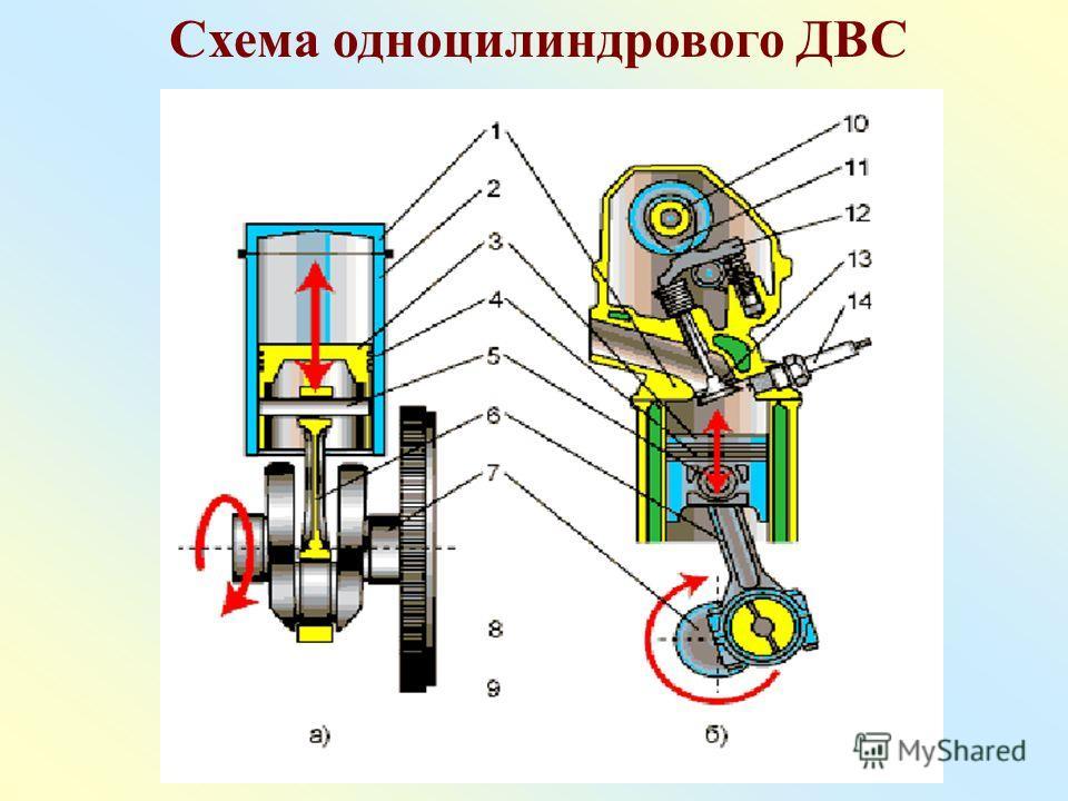 Схема одноцилиндрового ДВС