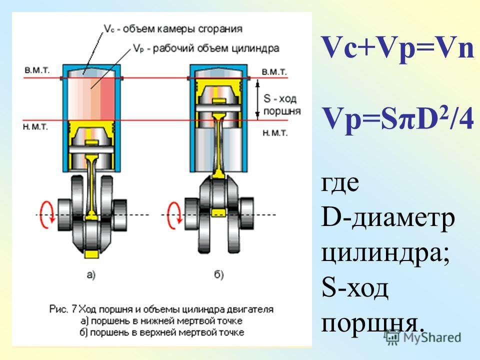 Vc+Vp=Vn Vp=SπD 2 /4 где D-диаметр цилиндра; S-ход поршня.