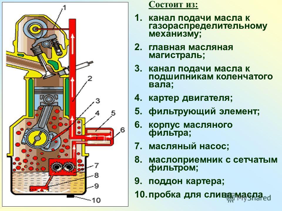 Состоит из: 1. канал подачи масла к газораспределительному механизму; 2. главная масляная магистраль; 3. канал подачи масла к подшипникам коленчатого вала; 4. картер двигателя; 5. фильтрующий элемент; 6. корпус масляного фильтра; 7. масляный насос; 8