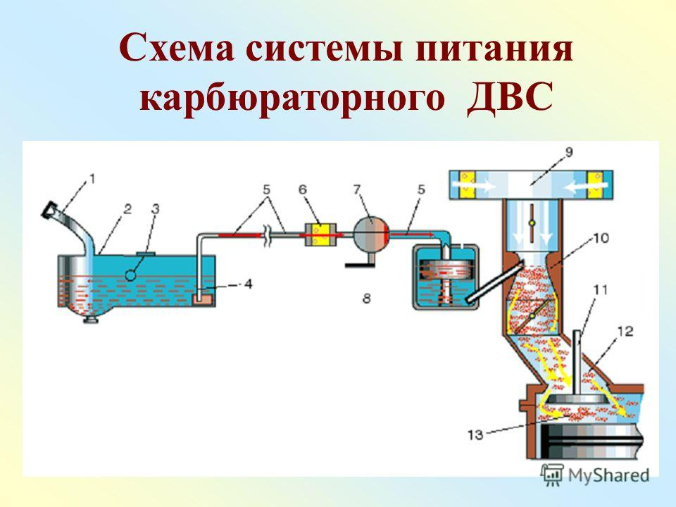 Схема системы питания карбюраторного ДВС