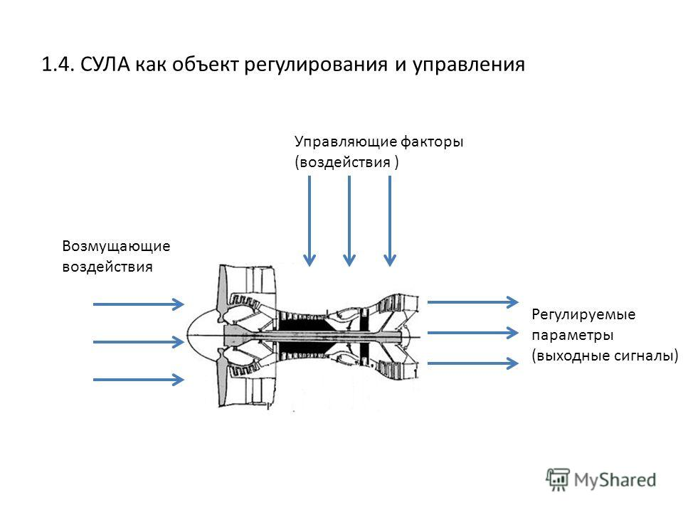 Возмущающие воздействия Управляющие факторы (воздействия ) 1.4. СУЛА как объект регулирования и управления Регулируемые параметры (выходные сигналы)