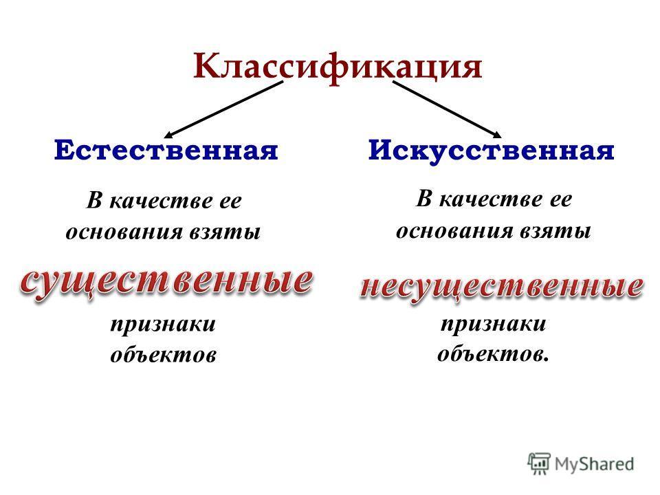 Классификация Естественная Искусственная В качестве ее основания взяты признаки объектов В качестве ее основания взяты признаки объектов.