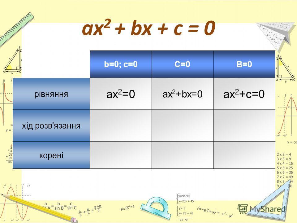 ах 2 + bx + c = 0 b=0; c=0C=0B=0 рівняння ах 2 =0 ах 2 +bx=0 ах 2 +c=0 хід розв'язання корені
