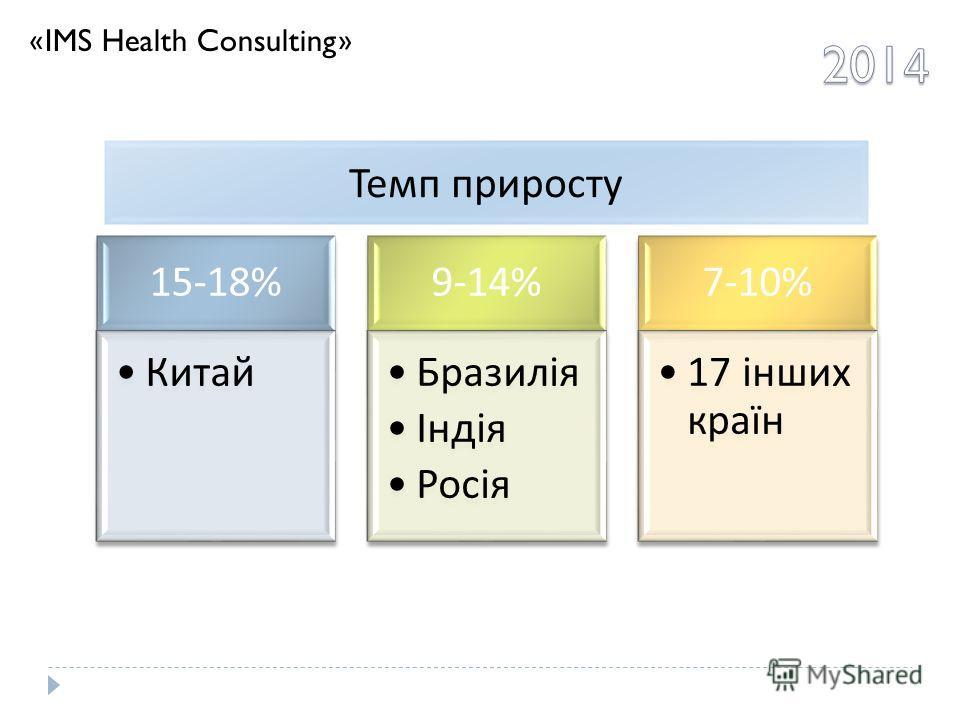 15-18% Китай 9-14% Бразилія Індія Росія 7-10% 17 інших країн Темп приросту