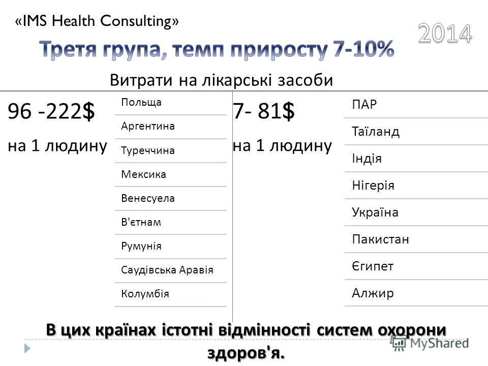 «IMS Health Consulting» 96 -222$ на 1 людину Польща Аргентина Туреччина Мексика Венесуела В ' єтнам Румунія Саудівська Аравія Колумбія 7- 81$ на 1 людину ПАР Таїланд Індія Нігерія Україна Пакистан Єгипет Алжир В цик країнах істотні відмінності систем