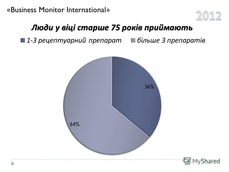 «Business Monitor International»