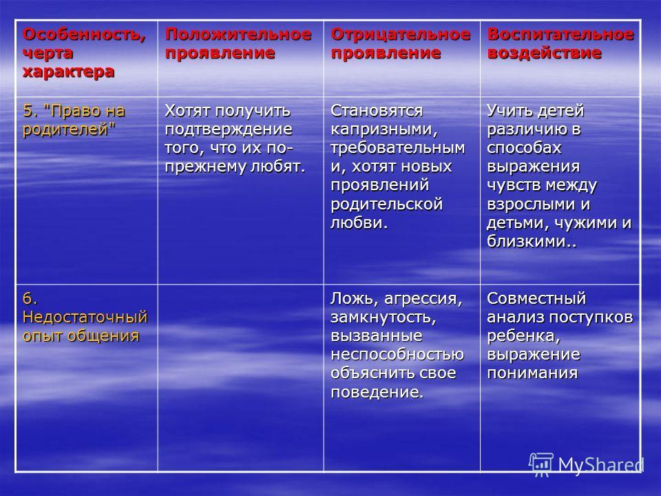 Особенность, черта характера Положительное проявление Отрицательное проявление Воспитательное воздействие 5.