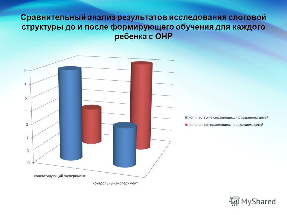 Сравнительный анализ результатов исследования слоговой структуры до и после формирующего обучения для каждого ребенка с ОНР