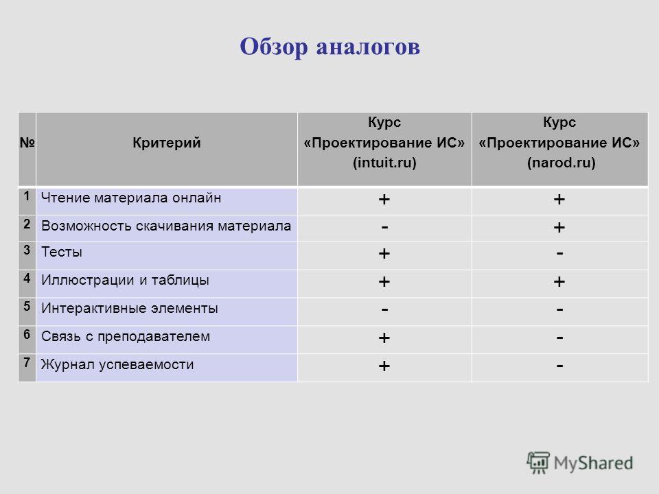 Обзор аналогов Критерий Курс «Проектирование ИС» (intuit.ru) Курс «Проектирование ИС» (narod.ru) 1 Чтение материала онлайн ++ 2 Возможность скачивания материала -+ 3 Тесты +- 4 Иллюстрации и таблицы ++ 5 Интерактивные элементы -- 6 Связь с преподават