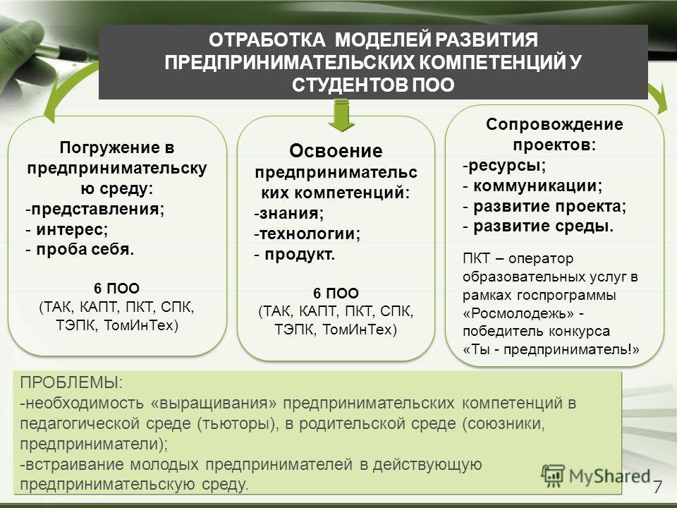 Погружение в предпринимательскую среду: -представления; - интерес; - проба себя. 6 ПОО (ТАК, КАПТ, ПКТ, СПК, ТЭПК, Том ИнТех) Погружение в предпринимательскую среду: -представления; - интерес; - проба себя. 6 ПОО (ТАК, КАПТ, ПКТ, СПК, ТЭПК, Том ИнТех